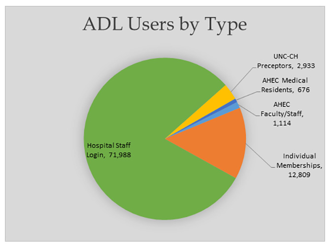 This pie graph shows the variety of health care professionals who used the AHEC Digital Library
