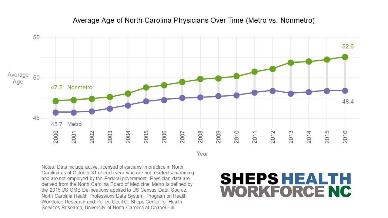 aging of the physician workforce in North Carolina