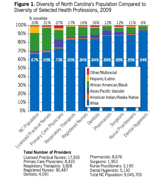 diversity_graph_2009